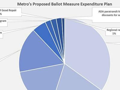 Metroplan Analysis