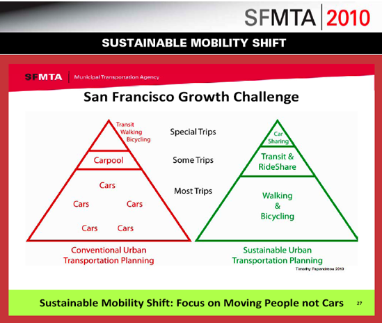 SFMTA - Planning for People Not Cars